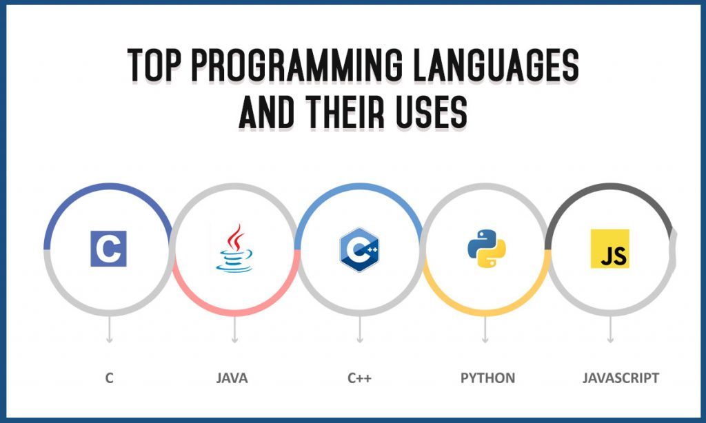 top programming languages and their uses -1