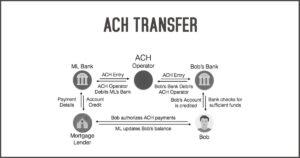 ACH TRANSFER
