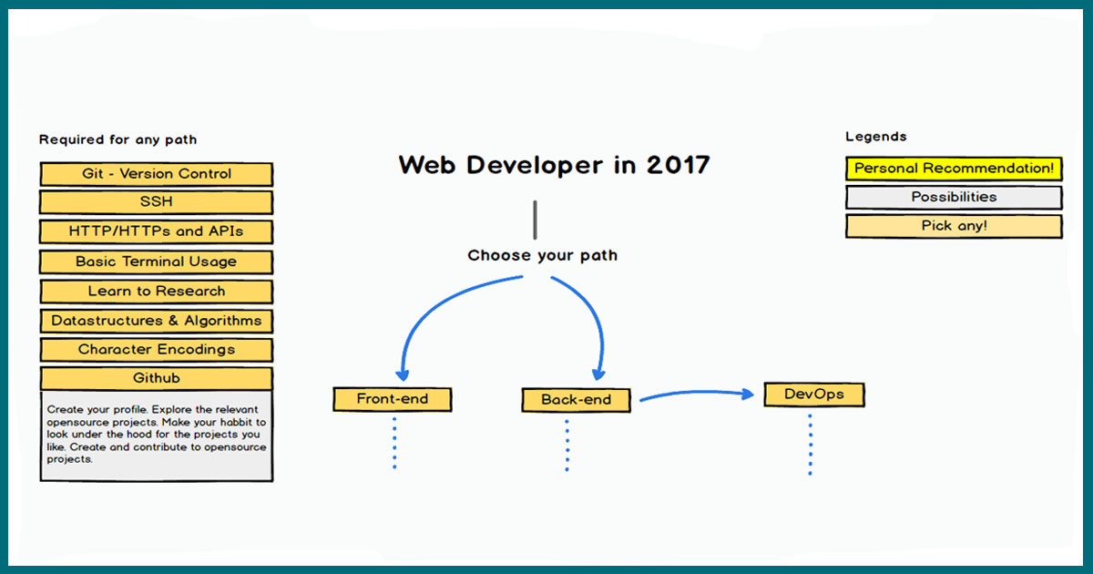 This Amazing Chart Shows A Web Development Roadmap For
