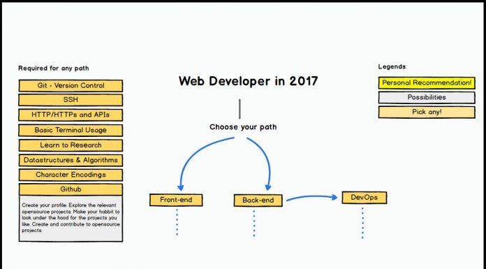 roadmap for web developer - chart