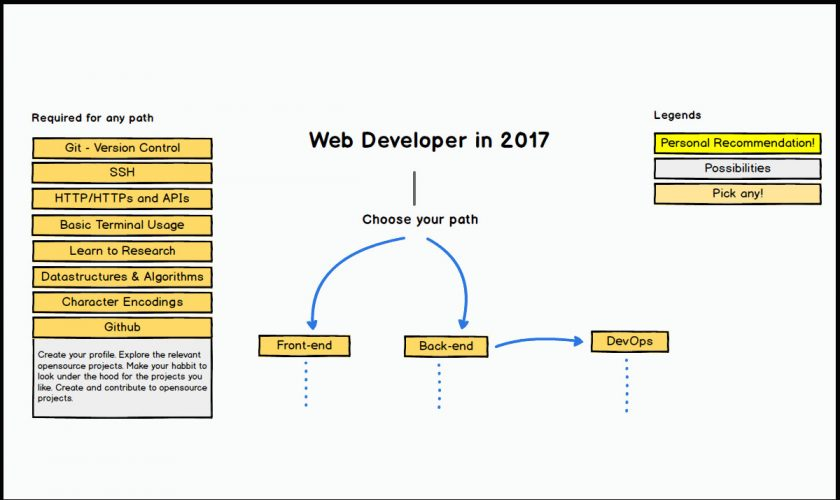 roadmap for web developer - chart