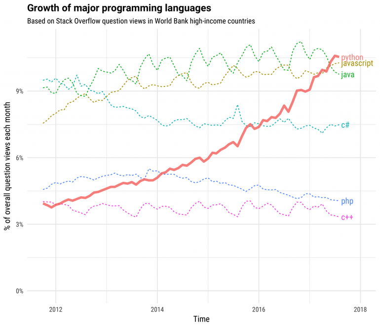 progeamming languages growth