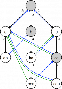 A_diagram_of_the_Aho-Corasick_string_search_algorithm