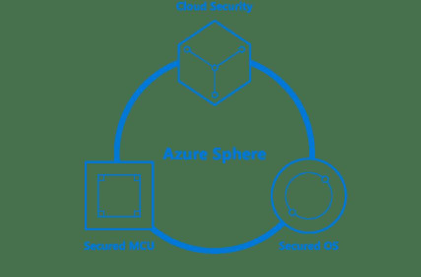 Microsoft Azure Sphere