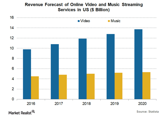 Expected Revenue from Streaming Services