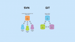 git and svn