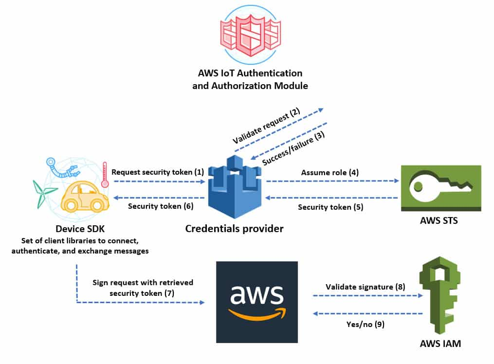 AWS IoT authentication service