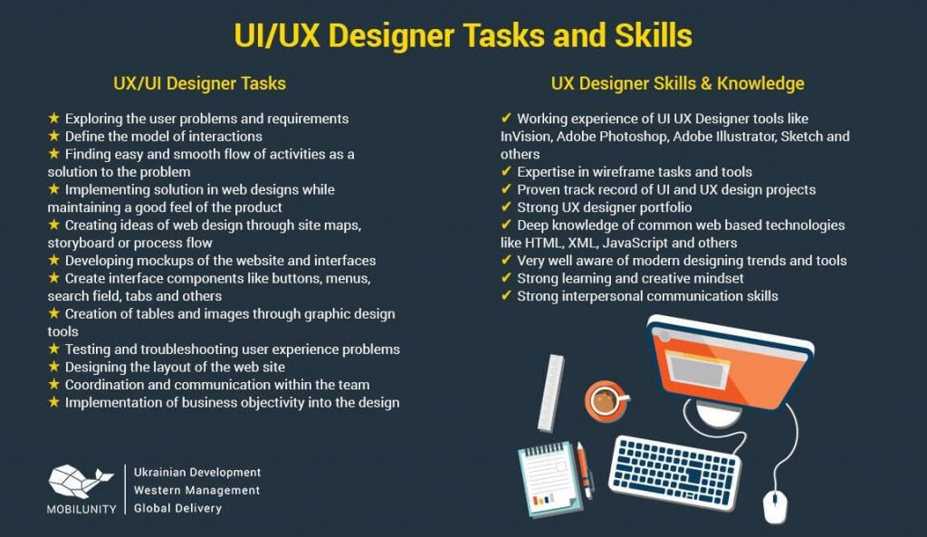 UI UX designer tasks mobilunity-compressed