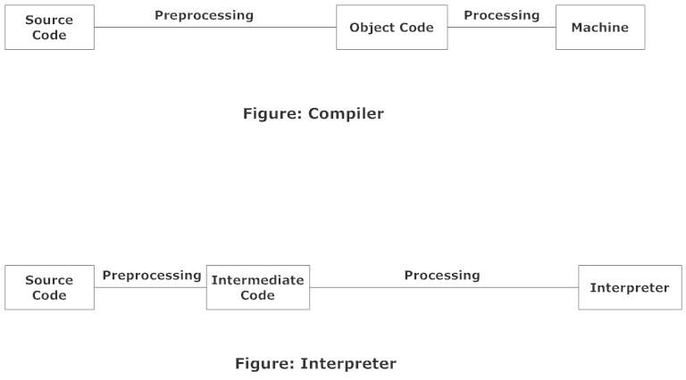 interpreter-compiler