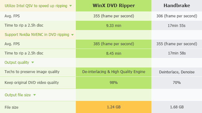 winx dvd ripper speed