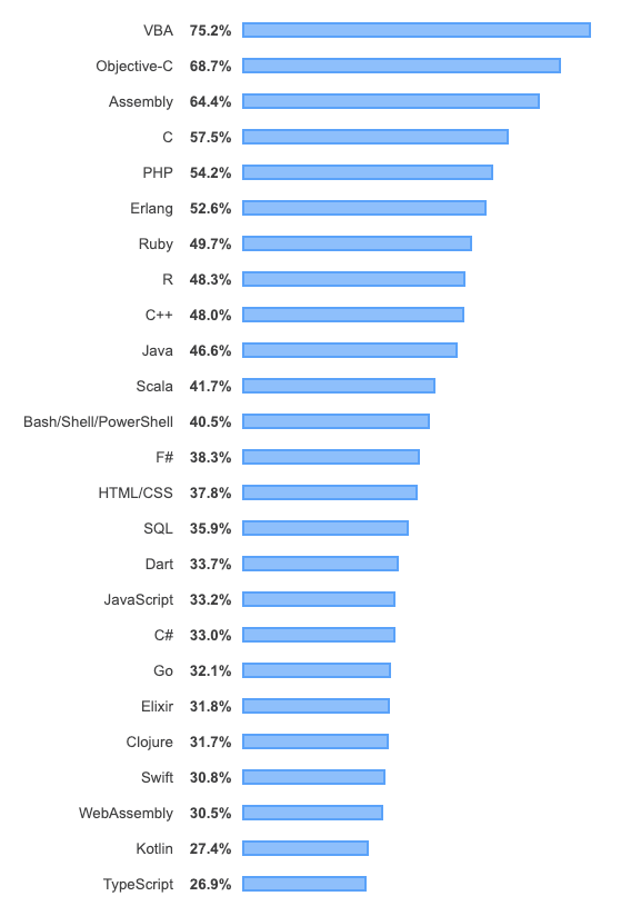 most dreaded programming languages