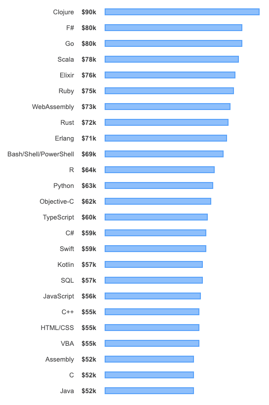 highest paying programming languages 2019