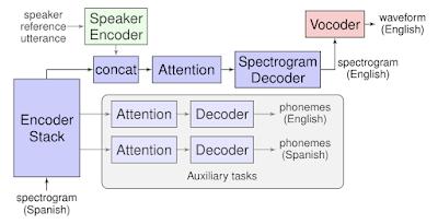 Google AI introduces Translatotron