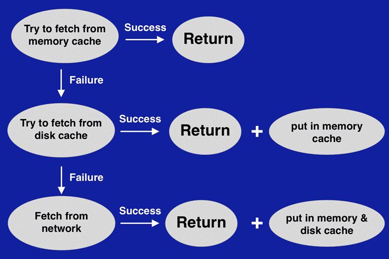 RxJava Caching - Razones para usar RxJava en sus proyectos