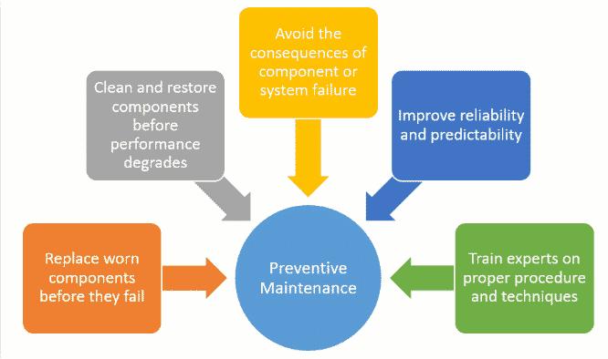 preventive-maintenance-benefits-chart_1