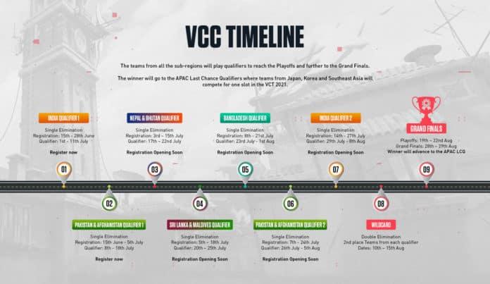 VCC_Timeline-1-696x403
