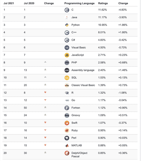 tiobe-julyy-2021 rankings.jpg